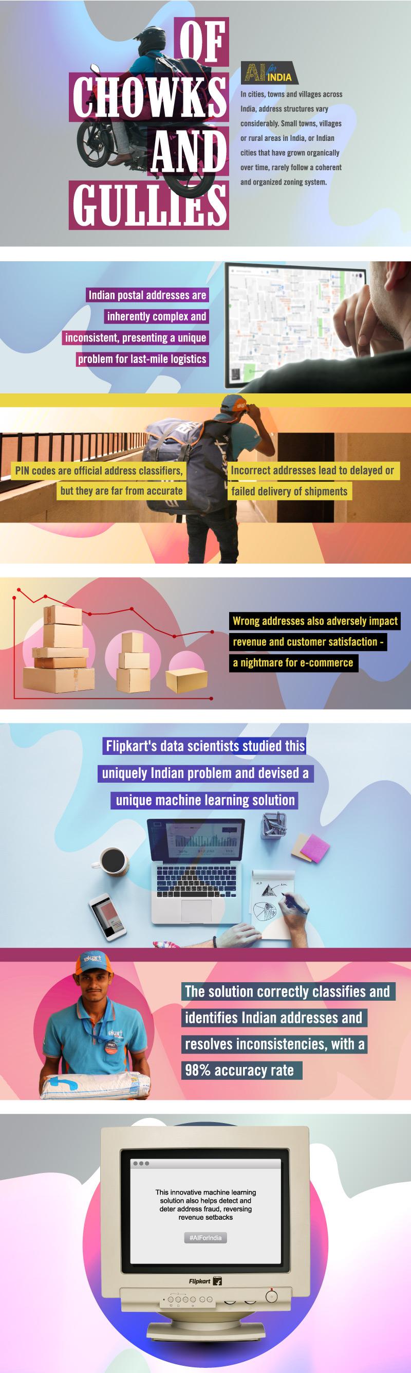 Indian Address AI ML Data Science Dr Ravindra Babu Address Infographic