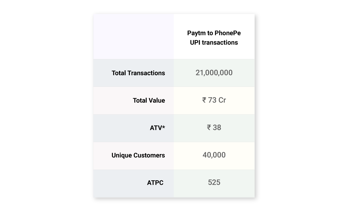 PhonePe Paytm UPI Gold